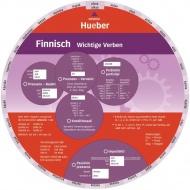 Wheel. Finnisch -  Wichtige Verben. Sprachdrehscheibe